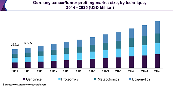 Germany cancer/tumor profiling market size, by technique, 2014 - 2025 (USD Million)