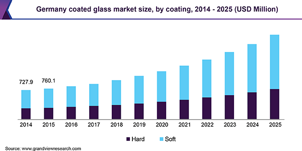 Germany coated glass market size, by coating, 2014 - 2025 (USD Million)