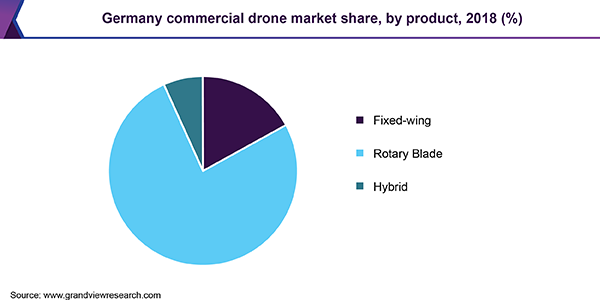 Germany commercial drone market