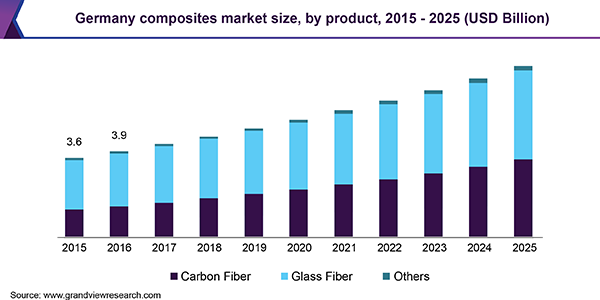 Germany composites market size, by product, 2015 - 2025 (USD Billion)