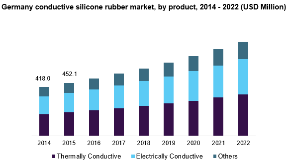 Germany conductive silicone rubber market