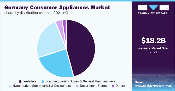 Germany consumer appliances market