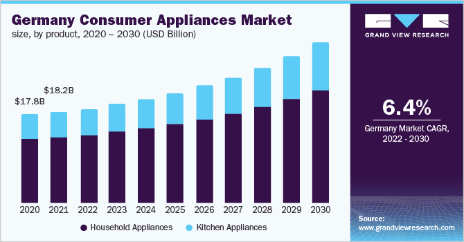 Germany consumer appliances market, by distribution channels, 2014 - 2025 (USD billion)