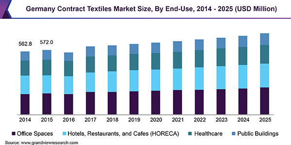 Germany Contract Textiles Market Size, By End-Use, 2014 - 2025 (USD Million)