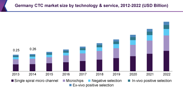 Germany CTC market size by technology & service, 2012 - 2022 (USD Billion)