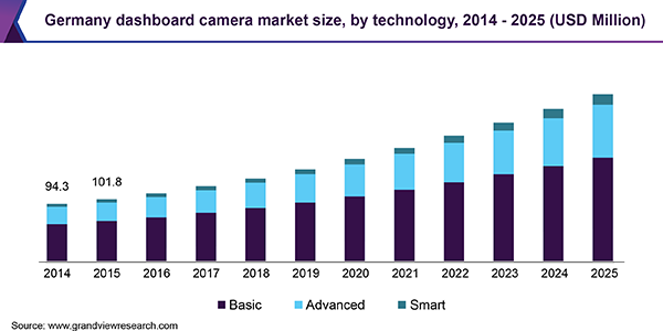 Global Dashboard Camera Market Size | Industry Report, 2018-2025