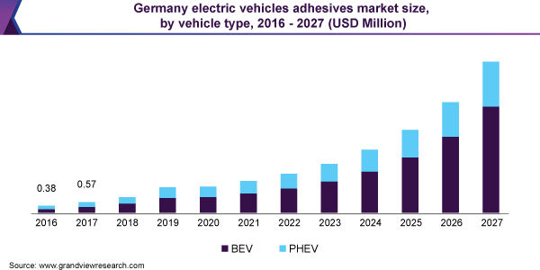 Germany electric vehicles adhesives market size, by vehicle type, 2016 - 2027 (USD Million)