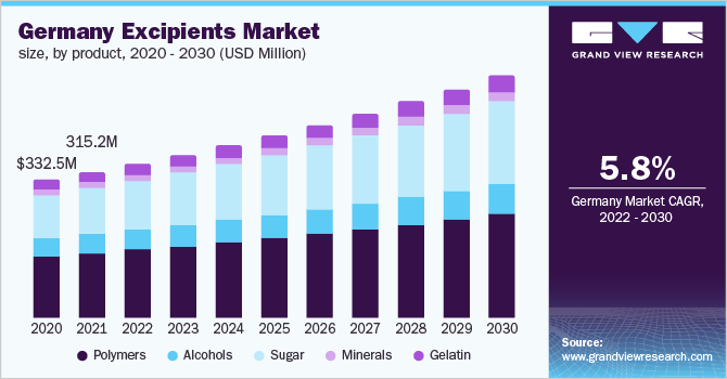 Germany excipients market by product, 2012 - 2025 (Kilo Tons)