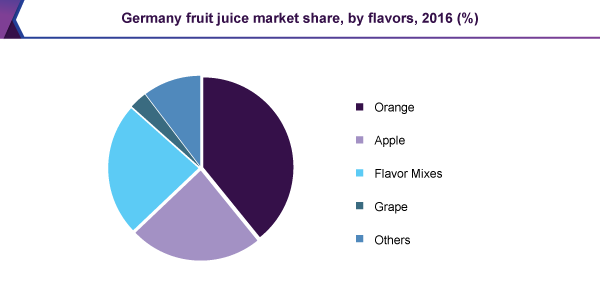 Germany Fruit Juice Market Share, Size, Trends | Industry