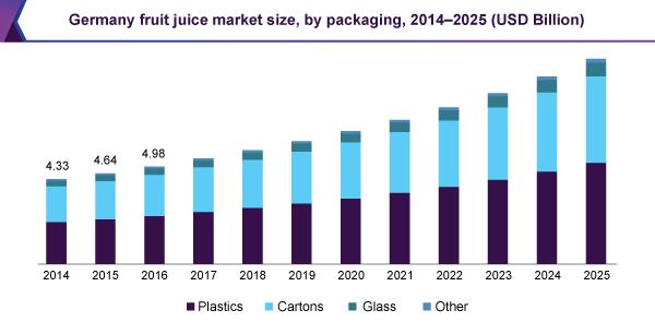 Germany fruit juice market size, by packaging, 2014- 2024 (USD Billion)