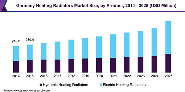 Germany Heating Radiators Market Size, by Product, 2014 - 2025 (USD Million)
