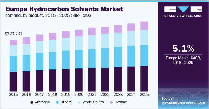 Germany hydrocarbon solvents market size