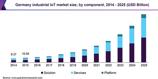 Germany industrial IoT market
