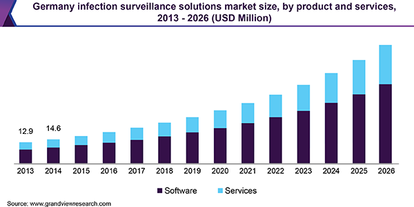 Germany infection surveillance solutions market
