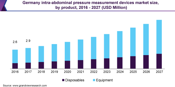 Germany intra-abdominal pressure measurement devices market size, by product, 2016 - 2027 (USD Million)