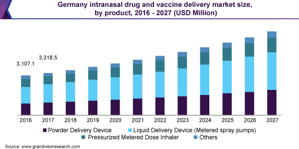 Germany intranasal drug and vaccine delivery market size