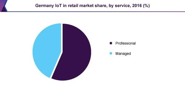 Germany IoT in retail market