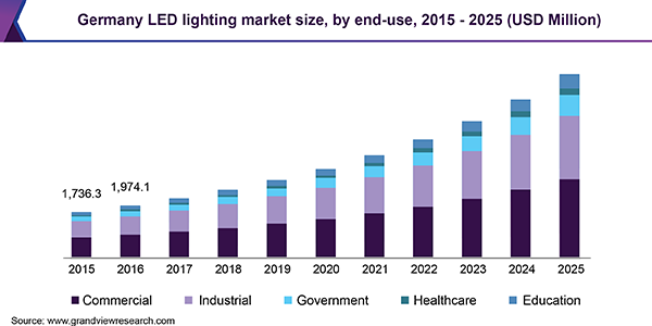 Germany LED lighting market size, by end-use, 2015 - 2025 (USD Million)