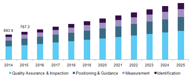 Germany machine vision market
