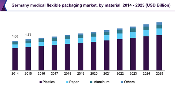 Germany medical flexible packaging market