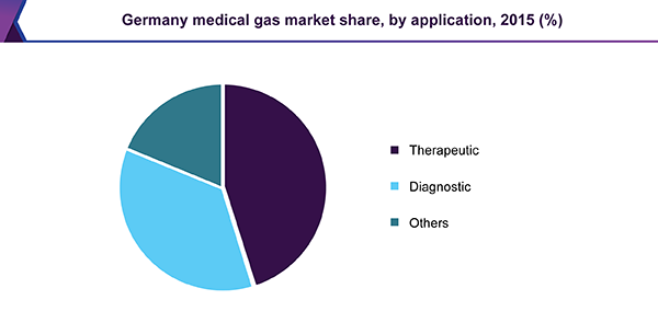 Germany medical gas market