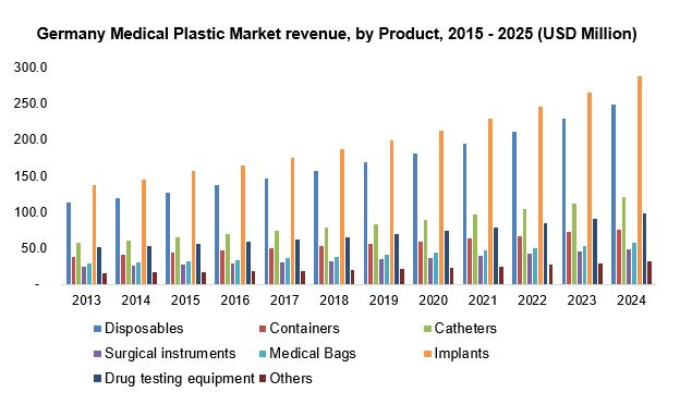 Germany Medical Plastic Market