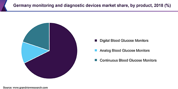 Germany Monitoring and Diagnostic Devices market share