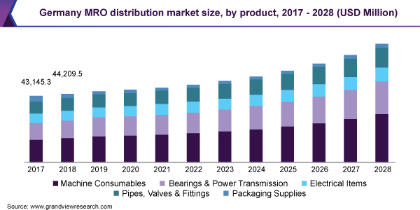 Germany MRO distribution Market