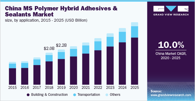 Germany MS polymer hybrid adhesives & sealants market size, by application, 2014 - 2025 (USD Million)