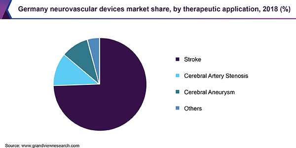 Germany neurovascular devices market