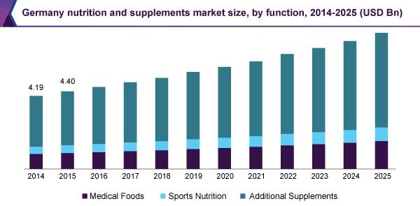 Germany nutrition and supplements market size, by function, 2014 - 2025 (USD Billion)