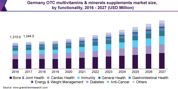 Germany OTC multivitamins & minerals supplements market size, by functionality, 2016 -  2027 (USD Million)