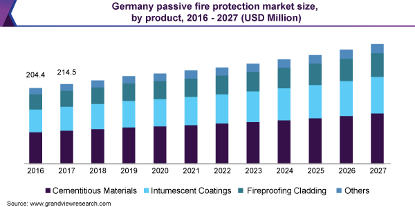 Germany passive fire protection market size
