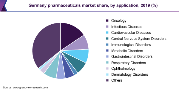 Germany pharmaceuticals market share, by application, 2019 (%)