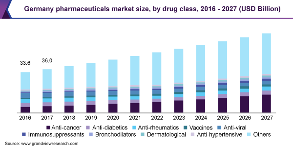 Germany pharmaceuticals market size, by drug class, 2016 - 2027 (USD Billion)