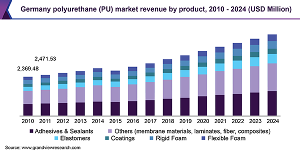 Germany polyurethane (PU) market revenue by product, 2010 - 2024 (USD Million)