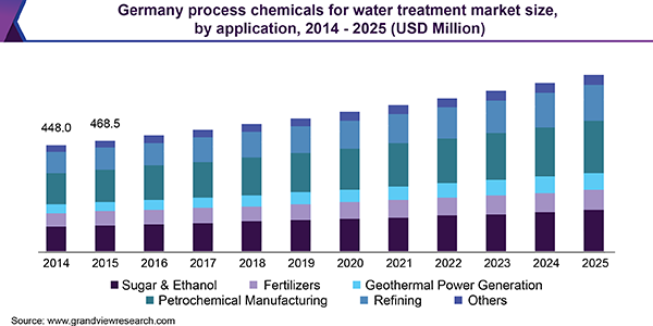 Germany process chemicals for water treatment market size, by application, 2014 - 2025 (USD Million)