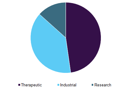 Germany protein expression market