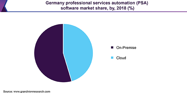 Germany Professional Services Automation (PSA) software market share, by, 2018 (%)