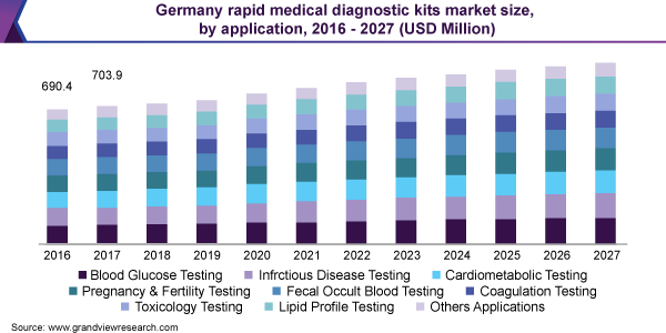Germany rapid medical diagnostic kits market size, by application, 2016 - 2027 (USD Million)