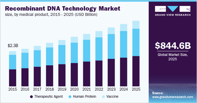 Germany recombinant DNA technology market, by medical product, 2014 - 2025 (USD Billion)