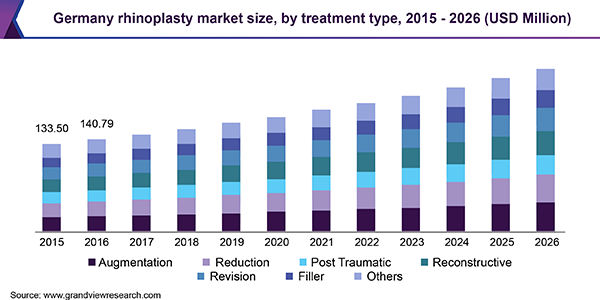 Germany rhinoplasty market size