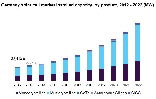 Germany solar cell market installed capacity, by product, 2012 - 2022 (MW)