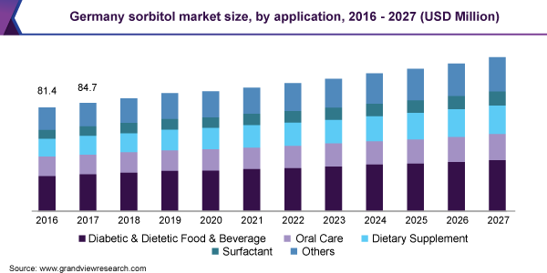 Germany sorbitol market size, by application, 2016 - 2027 (USD Million)