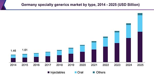 Germany specialty generics market