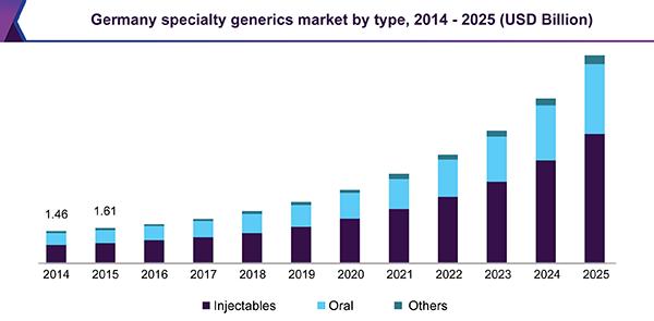 Germany specialty generics market by type, 2014 - 2025 (USD billion)