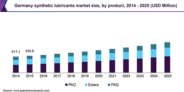 Germany synthetic lubricants market