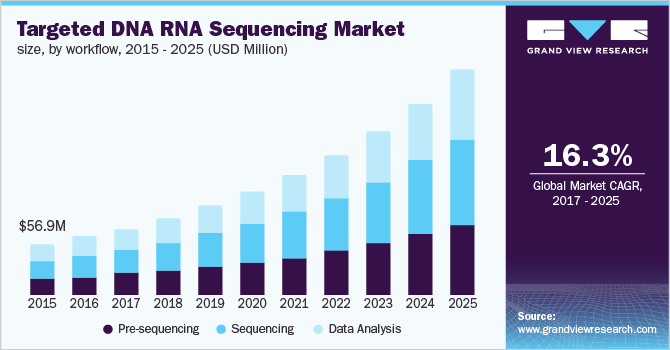 Germany targeted DNA/RNA sequencing market size
