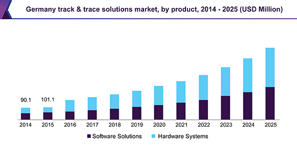 Germany track & trace solutions market, by product, 2014-2025 (USD Million)