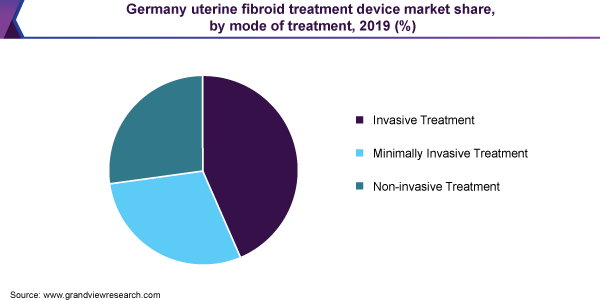 Germany uterine fibroid treatment device market share
